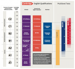 Cambridge English qualifications full