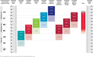 cambridge english scale full range
